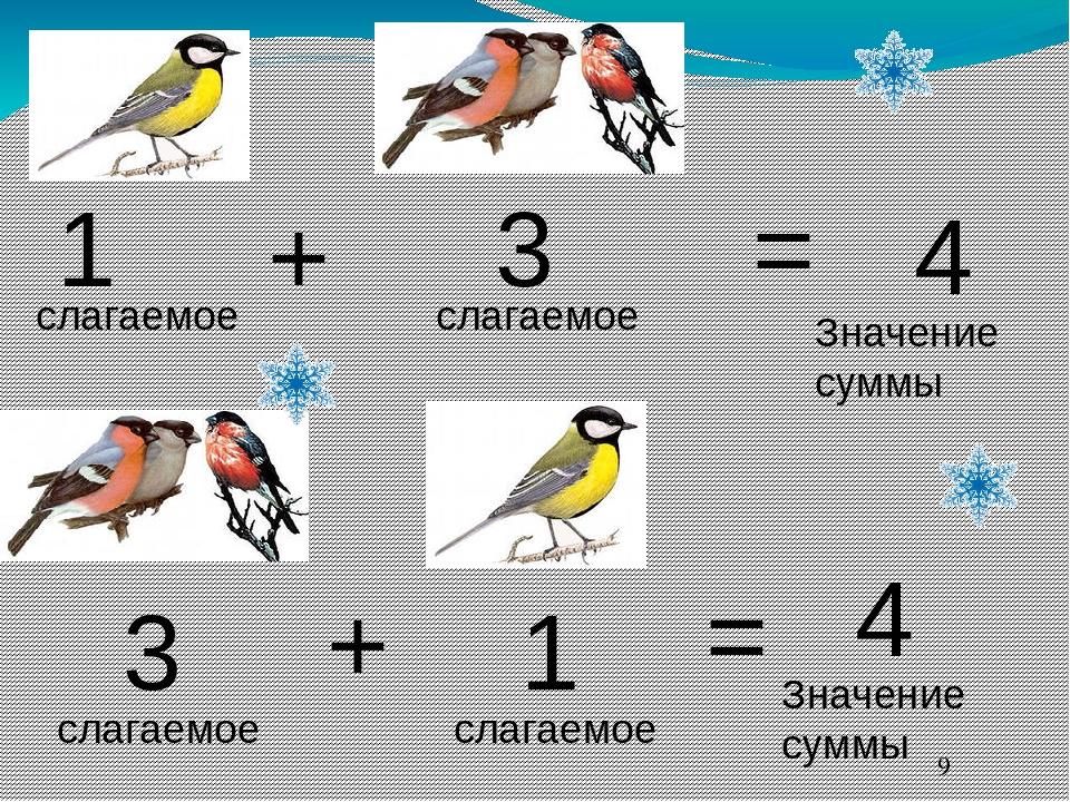 1 + 3 = 4 слагаемое слагаемое Значение суммы 3 + 1 = 4 слагаемое слагаемое Зн...