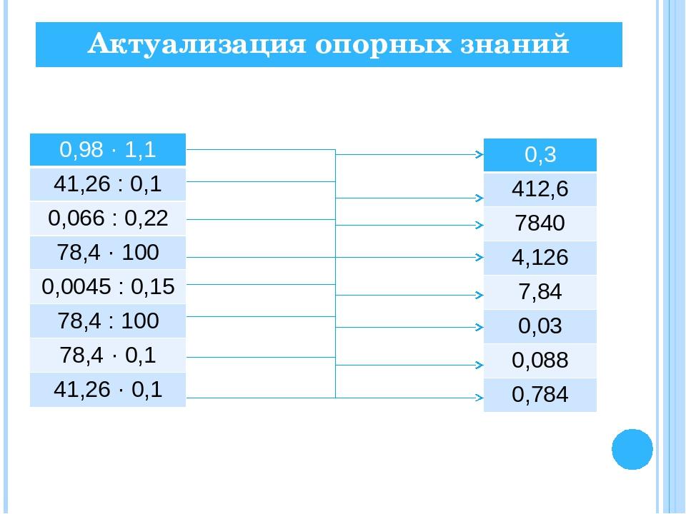 Актуализация опорных знаний 0,98 · 1,1 41,26 :0,1 0,066 : 0,22 78,4 · 100 0,0...
