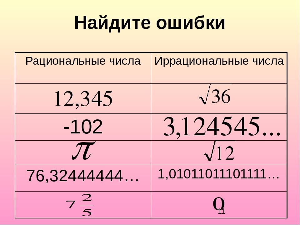 Найдите ошибки Рациональные числа Иррациональные числа 12,345 -102 76,3244444...