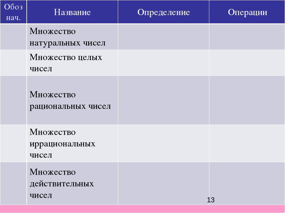 Обознач. Название Определение Операции Множество натуральных чисел Множество...