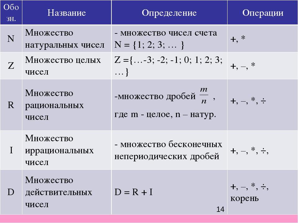 Обозн. Название Определение Операции N Множество натуральных чисел - множеств...