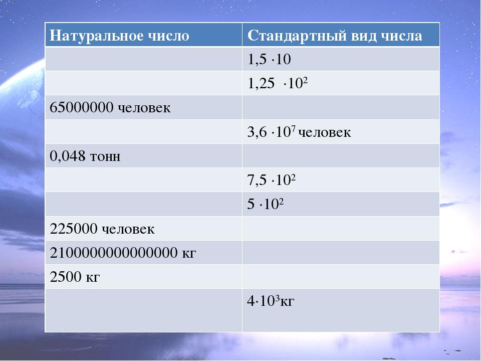 Натуральное число Стандартный вид числа 1,5 ·10 1,25 ·102 65000000 человек 3,...