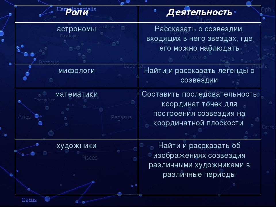 Роли Деятельность астрономы Рассказать о созвездии, входящих в него звездах,...