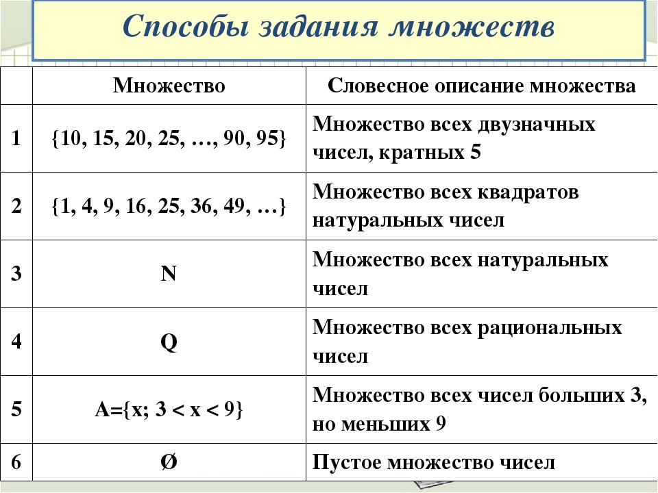 Способы задания множеств Множество Словесное описание множества 1 {10, 15, 20...