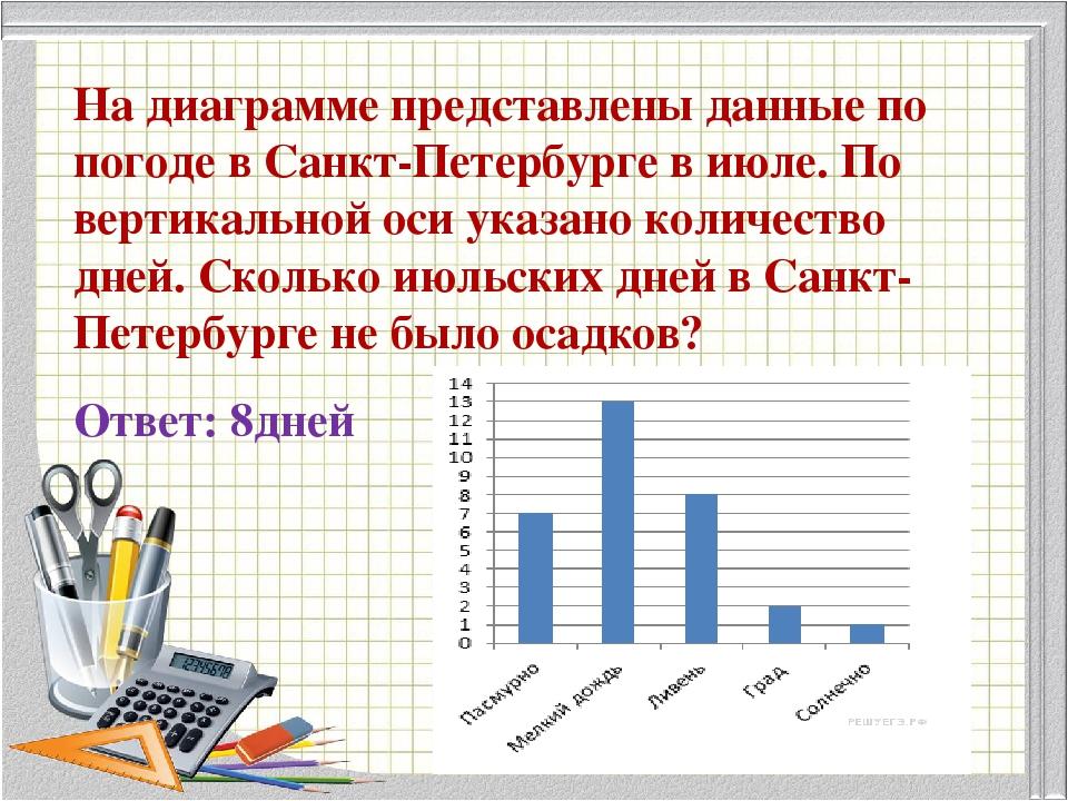 На диаграмме представлены данные по погоде в Санкт-Петербурге в июле. По верт...