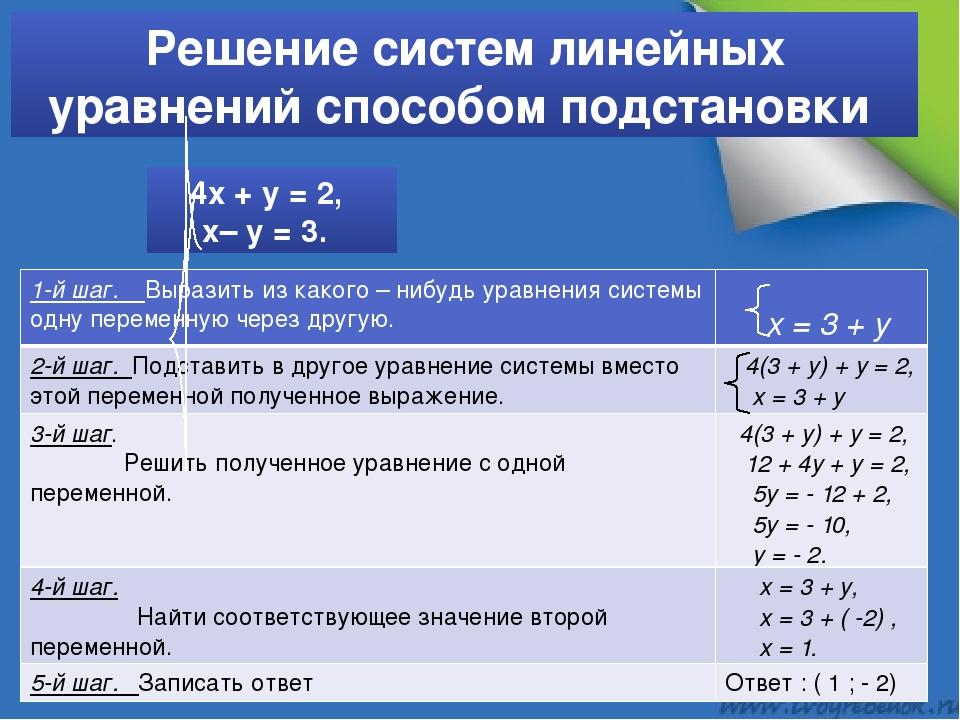Решение систем линейных уравнений способом подстановки 4х + у = 2, х– у = 3....