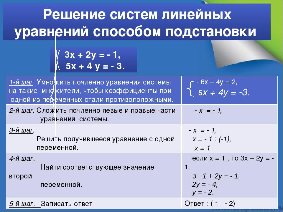 Решение систем линейных уравнений способом подстановки 3х + 2у = - 1, 5х + 4...