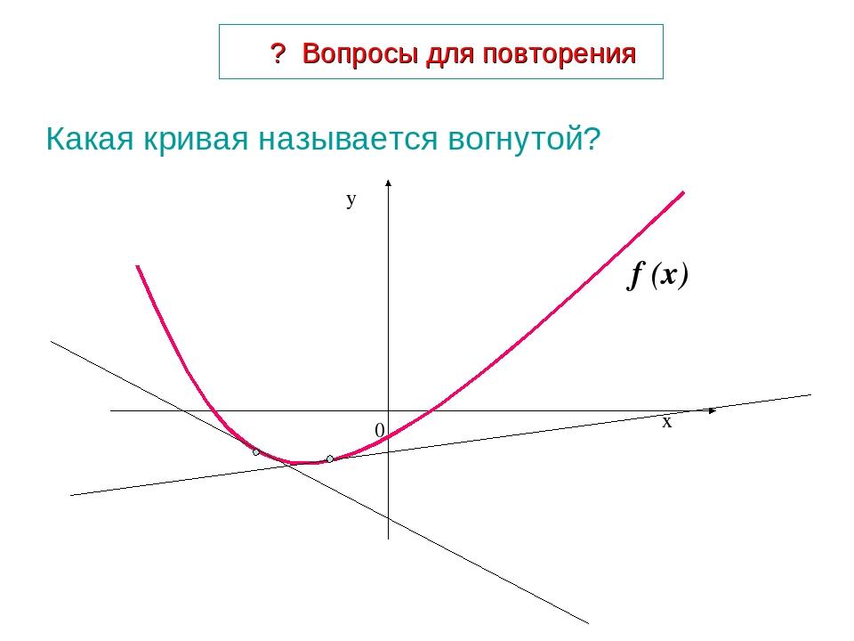 ? Вопросы для повторения Какая кривая называется вогнутой? f (x)