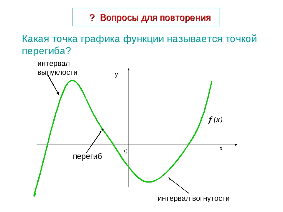 ? Вопросы для повторения Какая точка графика функции называется точкой переги...