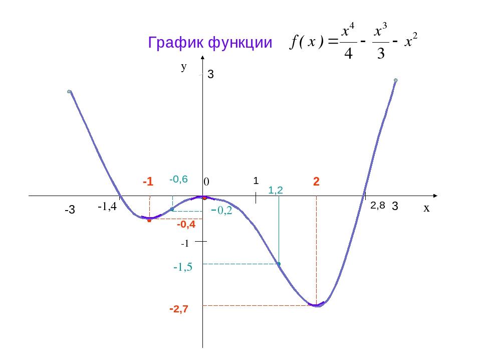 График функции -3 3 3