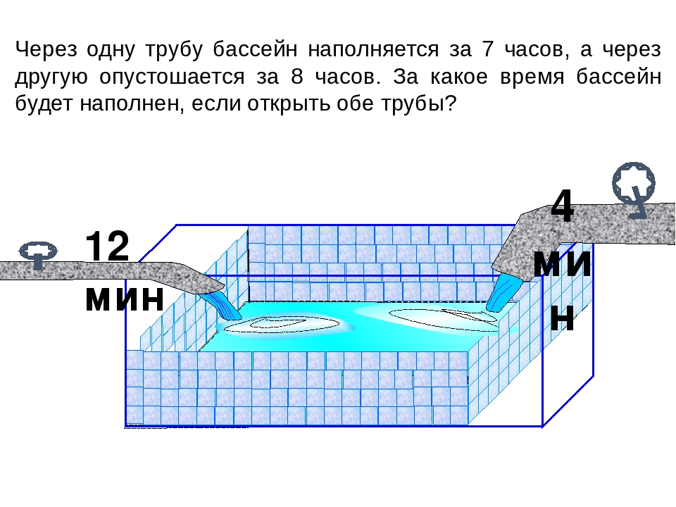 12 мин 4 мин Через одну трубу бассейн наполняется за 7 часов, а через другую...