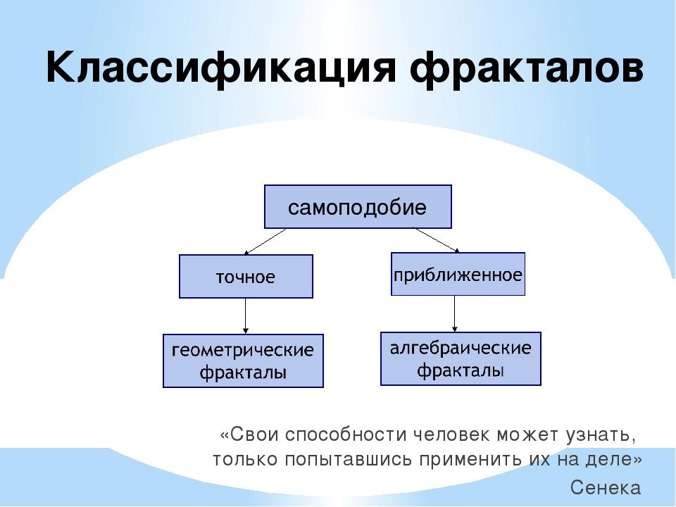 Классификация фракталов «Свои способности человек может узнать, только попыта...