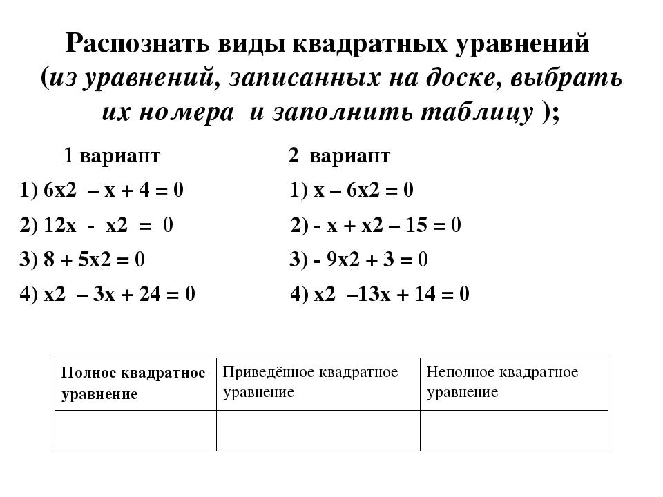 1 вариант 2 вариант 1) 6х2 – х + 4 = 0 1) х – 6х2 = 0 2) 12х - х2 = 0 2) - х...
