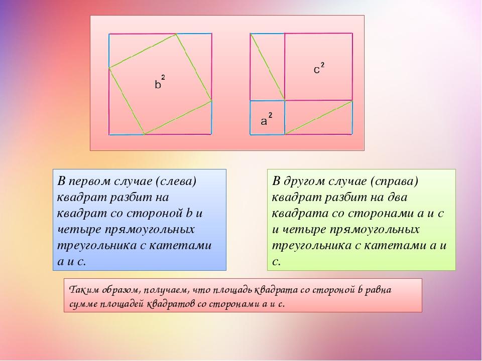 В другом случае (справа) квадрат разбит на два квадрата со сторонами a и c и...